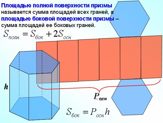 Урок черчения геометрические тела