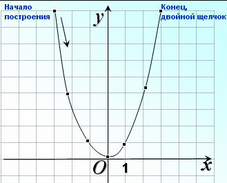 Шаблон параболы - bb