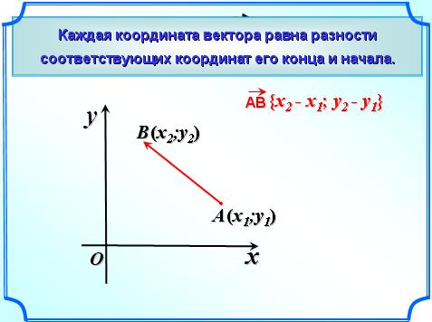 Как найти координаты вектора суммы векторов